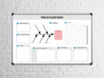 tablica diagram ishikawy, tablica do rozwiązywania problemów