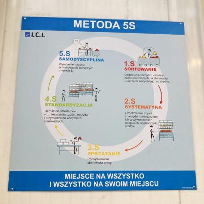 tablica informacyjna 5s
